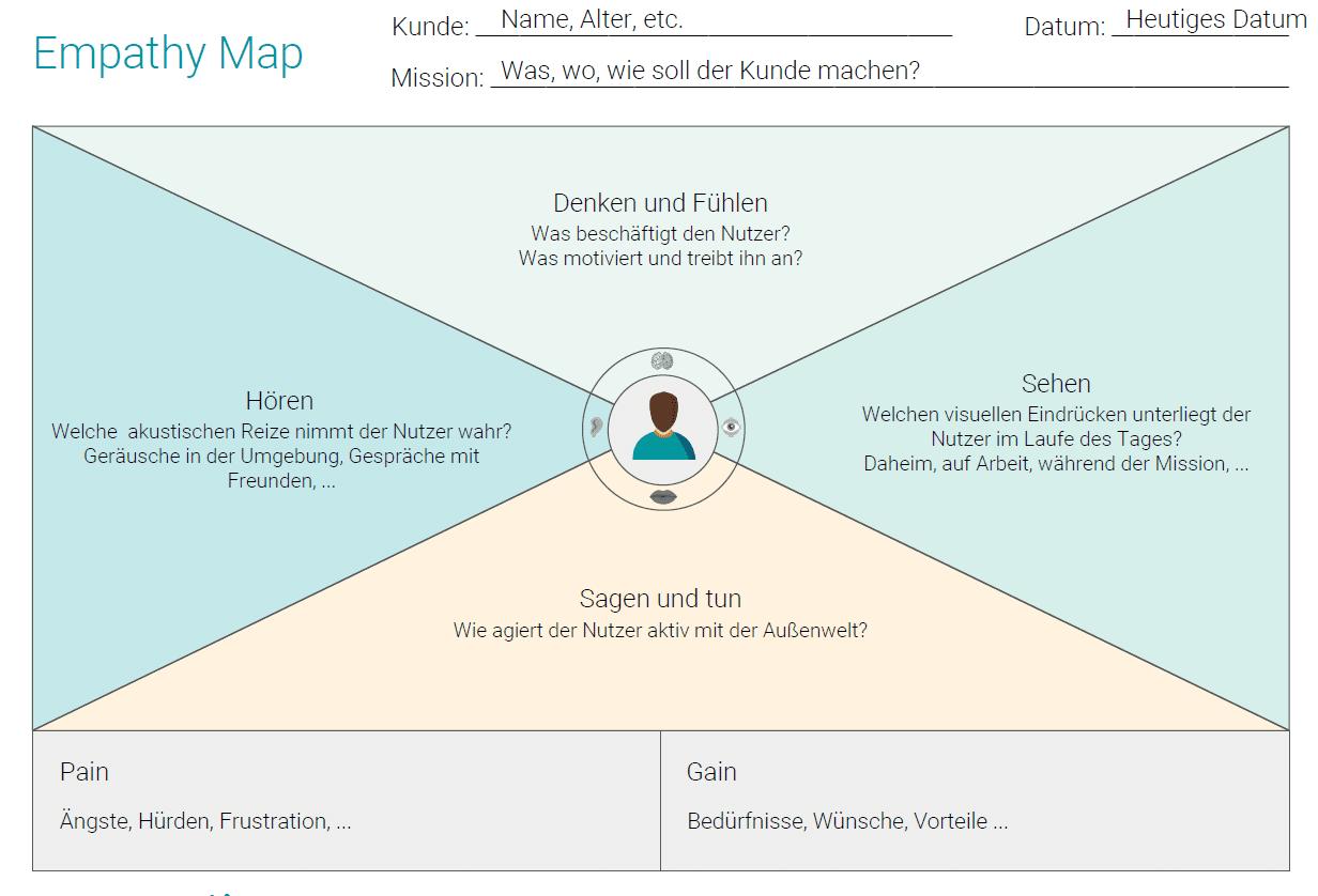 Empathy Map Erklärung