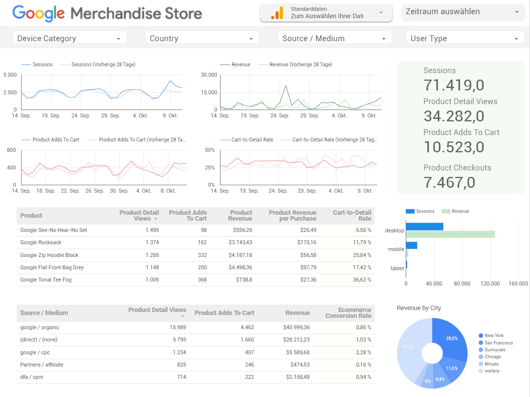 demo_dashboard_google_3