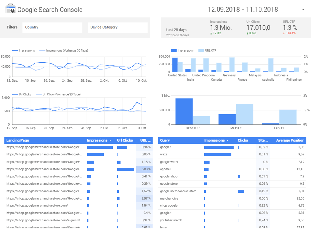 demo_dashboard_google_4